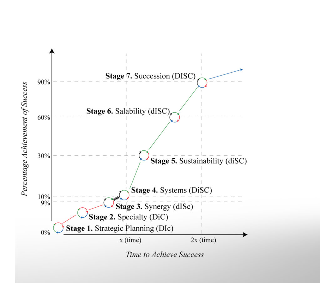 7-Stage-Advisors-7-Stages-growth-graph